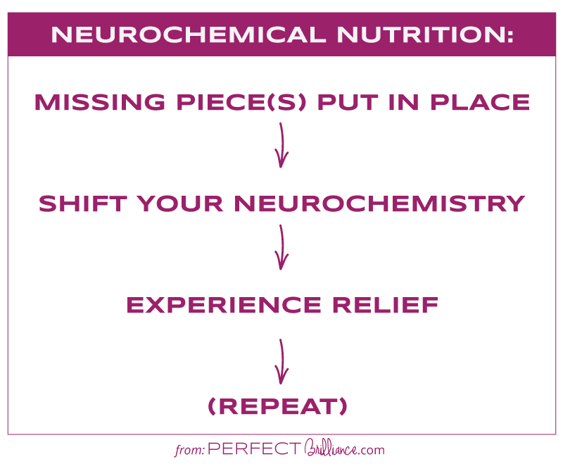 How Neurochemical Nutrition works to give you relief from cravings.
